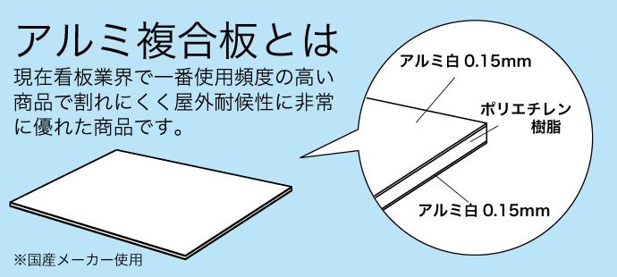 アルミ複合板に関する説明